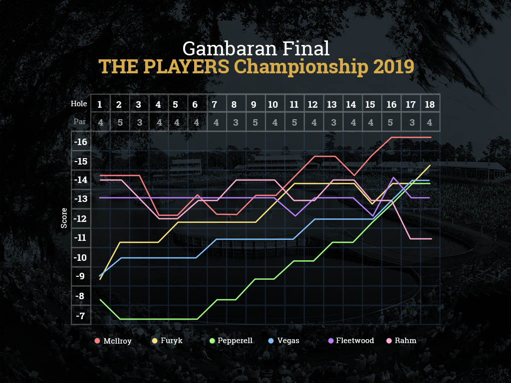 Infografis THE PLAYERS Championship