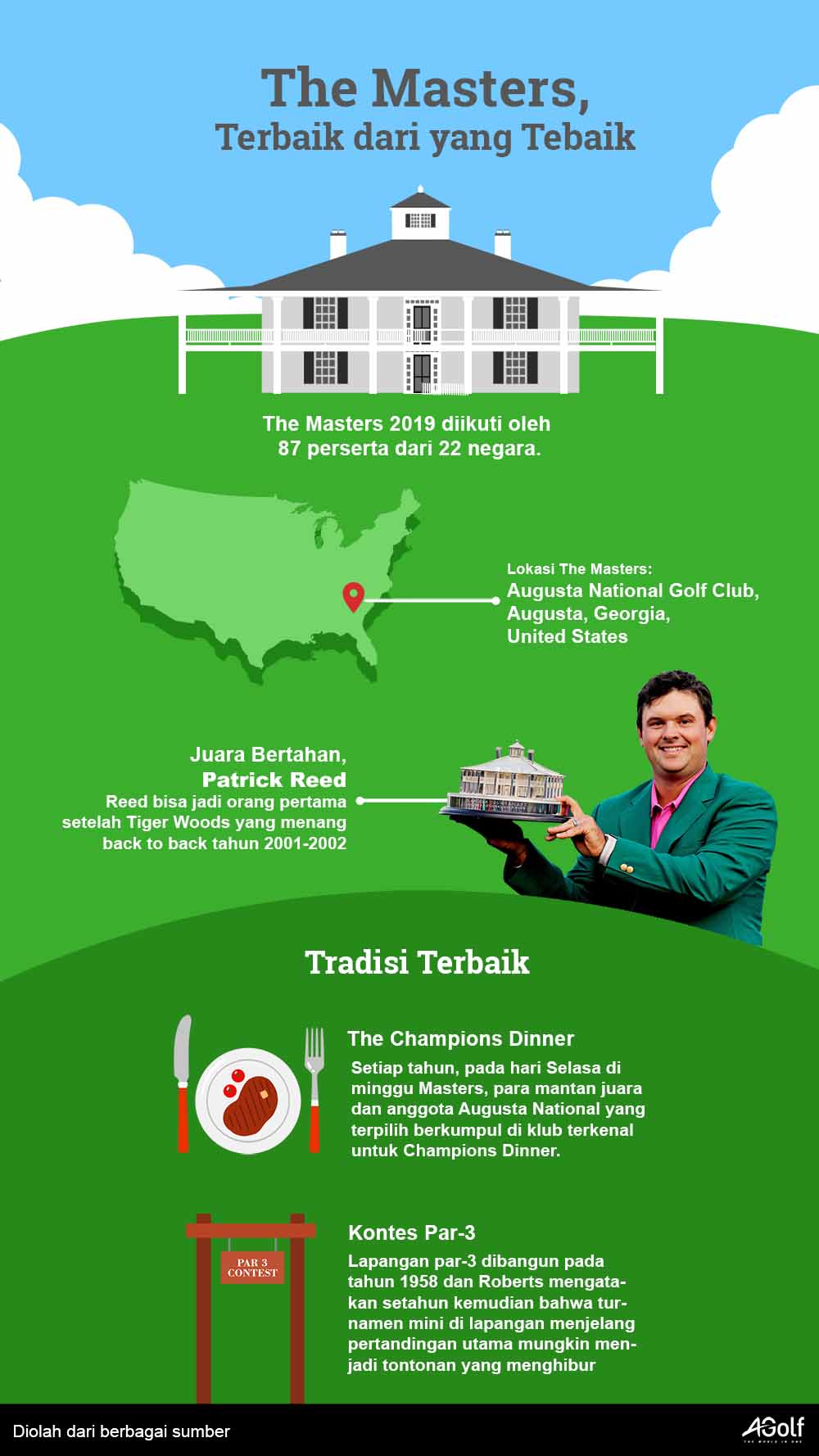 Infografis The Masters 2019